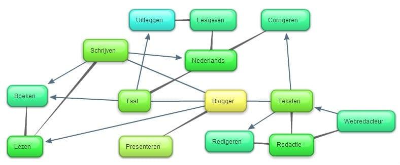 mindmap blogboek
