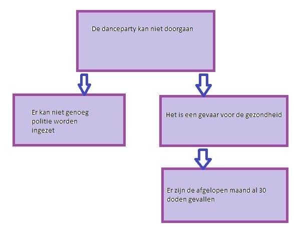 Argumentatie: de structuur