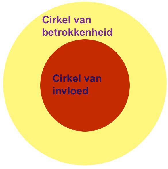 Cirkel van invloed en betrokkenheid: wanneer moet je loslaten?
